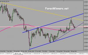 GBP/JPY and the support line