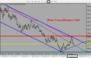 EUR/GBP is in a supporting area