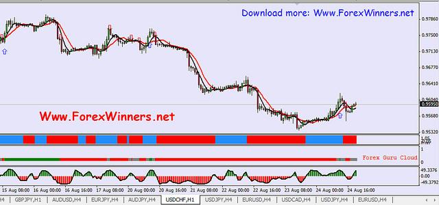 Guru trading system