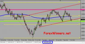 AUD/USD and the strong support