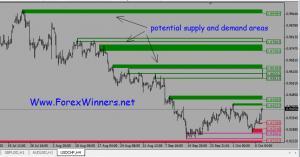 Supply and Demand indicator