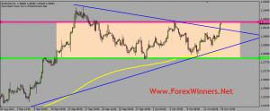 EUR USD and the downside