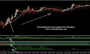 Envelope Trading System