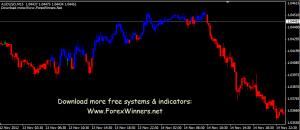 forexmoonsecret system