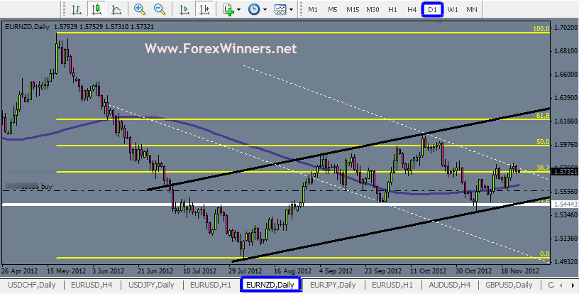 Daily chart for EUR NZD