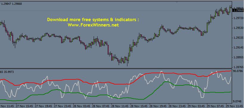 free FX Cash Formula