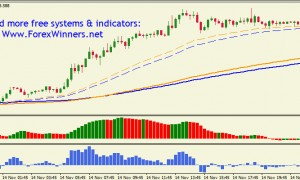 Stupidly Simple Forex System