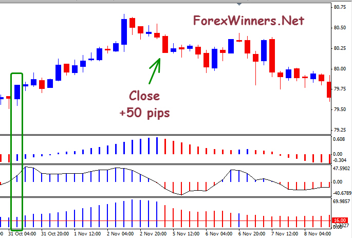 Forex trend system