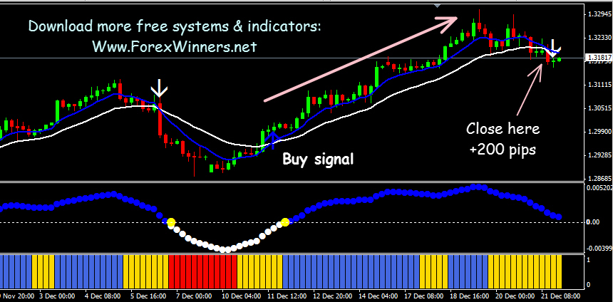 Free download of the forex profit system indicator