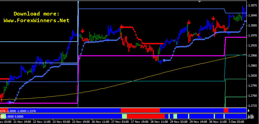 Best trading system on forex factory