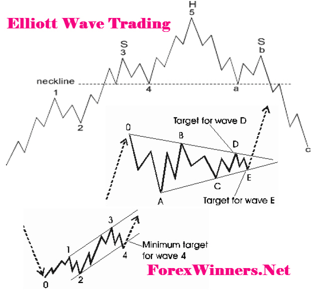 Elliott wave analysis forex trading