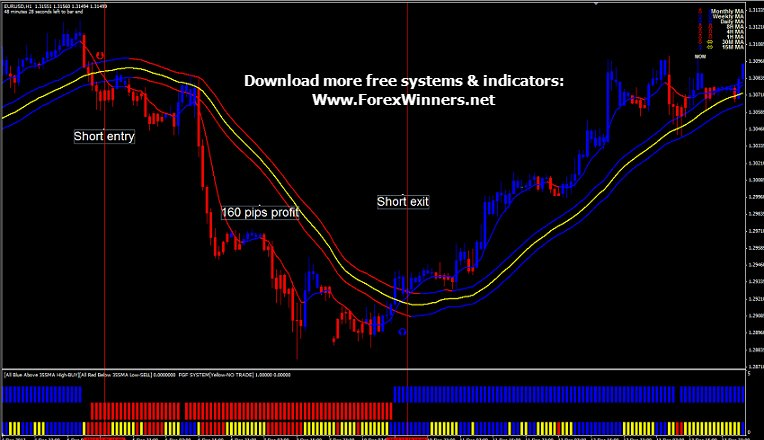 Forex trading prediction formula