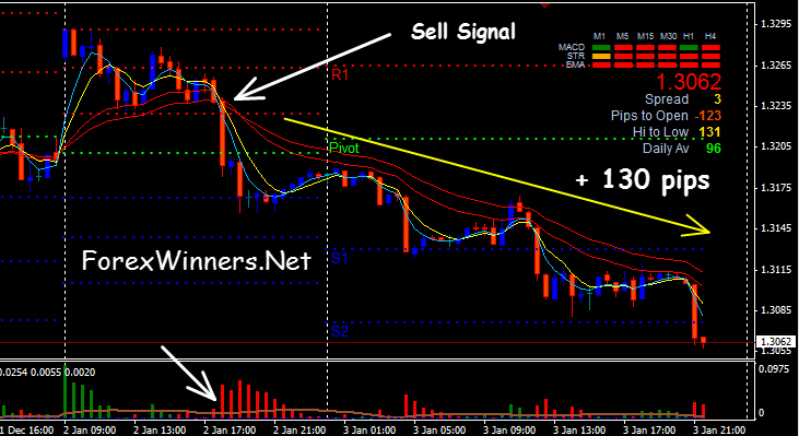 Smart forex system indicator download