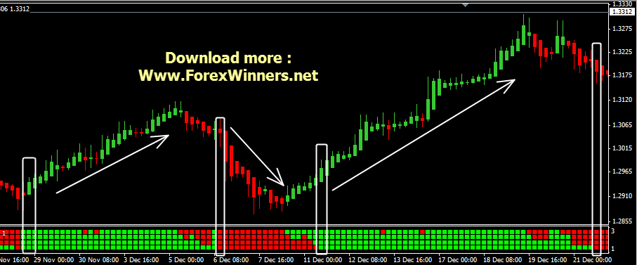 RibbonTrader | Forex Winners | Free Download