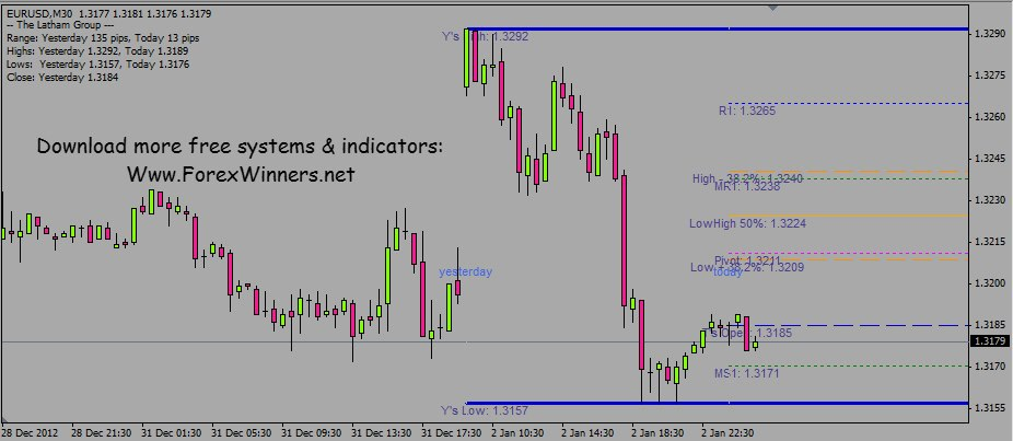 Forex indicators 2013 free download