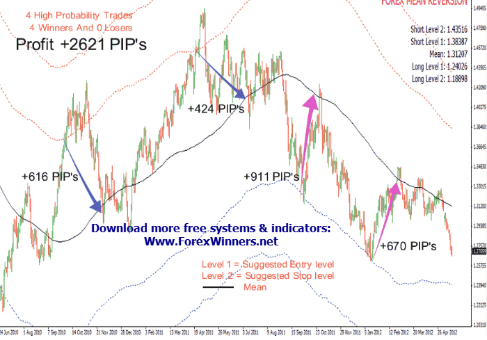 Mean reversion forex system