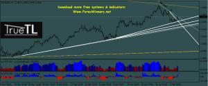 TrueTL indicators