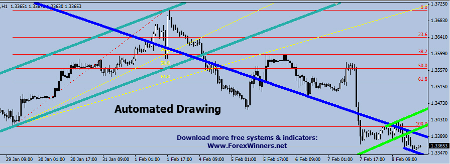 Best trend indicators for forex