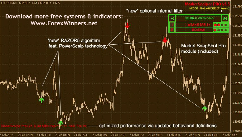 Easy forex color coded trend trading manual system free download