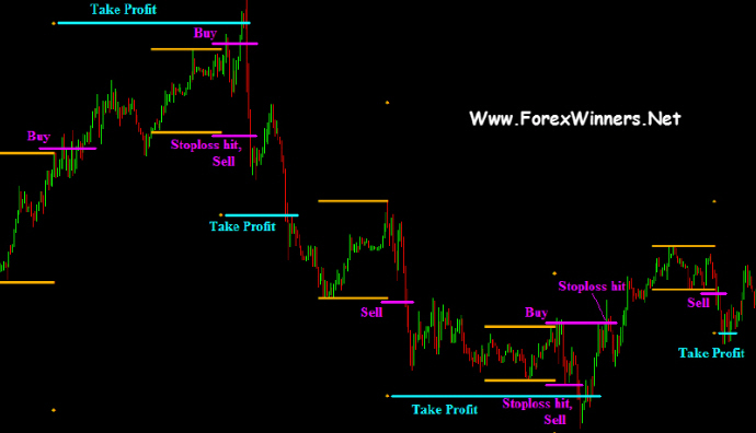 Best forex indicators for 1 minute chart