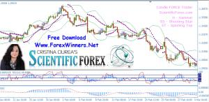 Scientific Forex by Cristina Ciurea