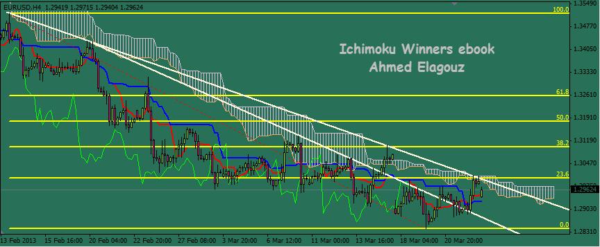 Forex winners ichimoku