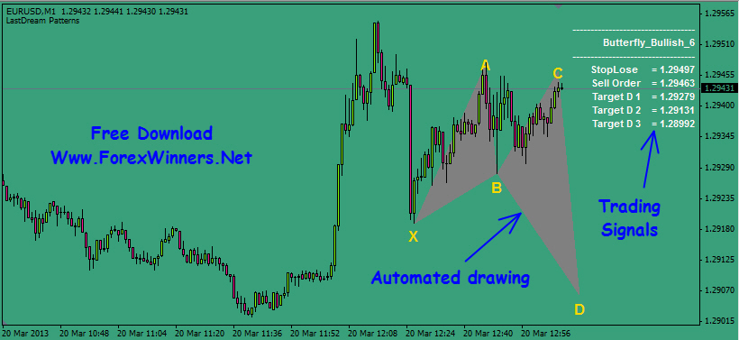Recurring forex patterns course free download