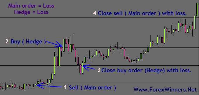 How does hedging work in forex