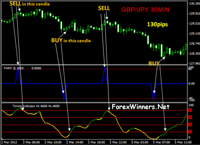 Best forex system free download