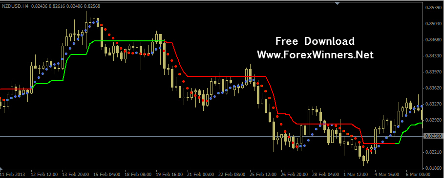 Forex trading indicators free download