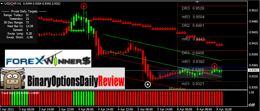 Binary Option Signal Review