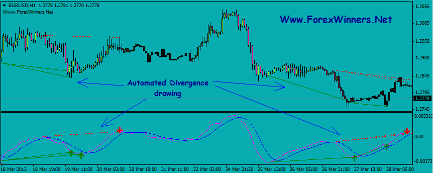 Best forex divergence indicators