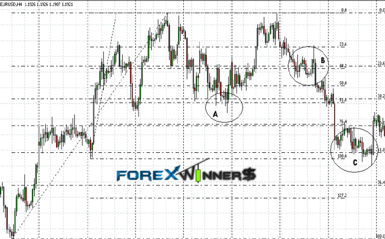 Practical fibonacci methods for forex trading pdf
