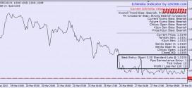 ichi360 indicators