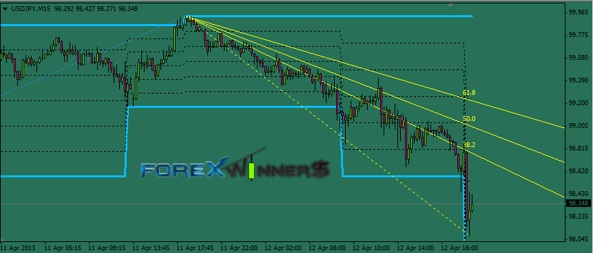 Rvm Fractals Level Forex Winners Free Download