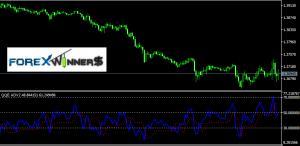 QQE Mt5 indicator