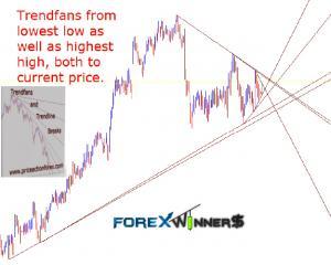 trendfans and trendline breaks