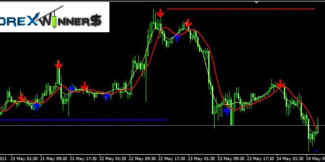 Buy-Sell alert Trend