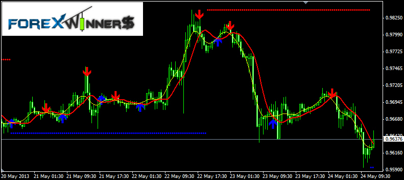 Best ma cross trading system