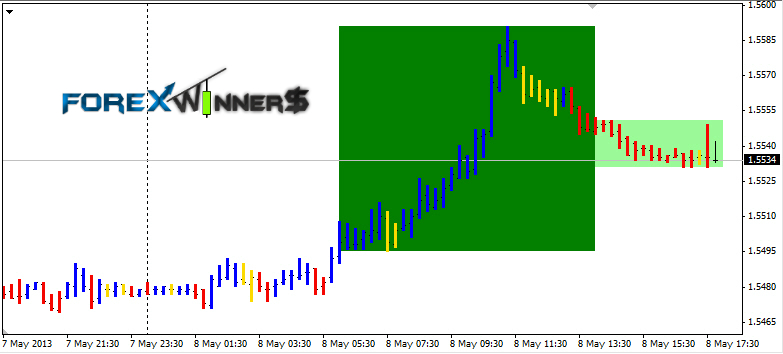 Forex trend rush download