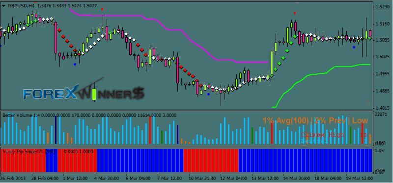 Free forex indicator 2013