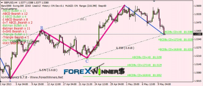 Divergence indicator forex winner