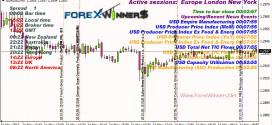 market news indicator