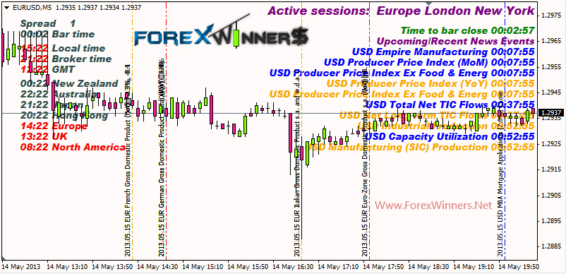 Forex factory news calendar indicator