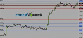 U MTF SRTrend1Support and Resistance