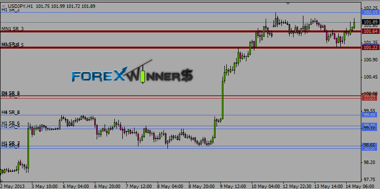 100 Profit trading systemForex WinnersFree Download