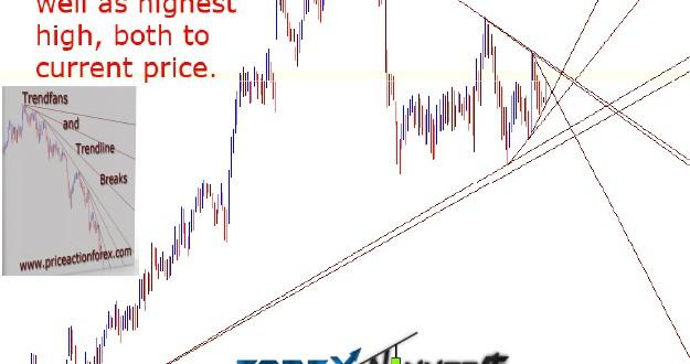 Forex trendline break indicator