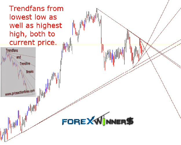 How to draw trendline in forex chart