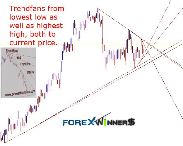 trendfans_and_trendline_breaks