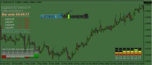 Forex Meter indicator